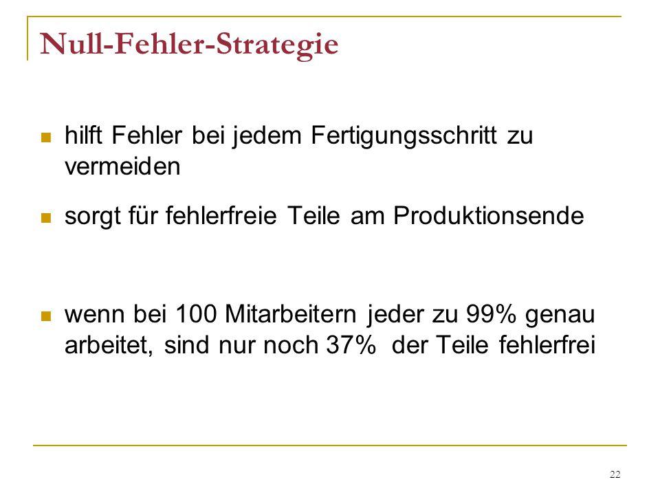 Null-Fehler-Strategie