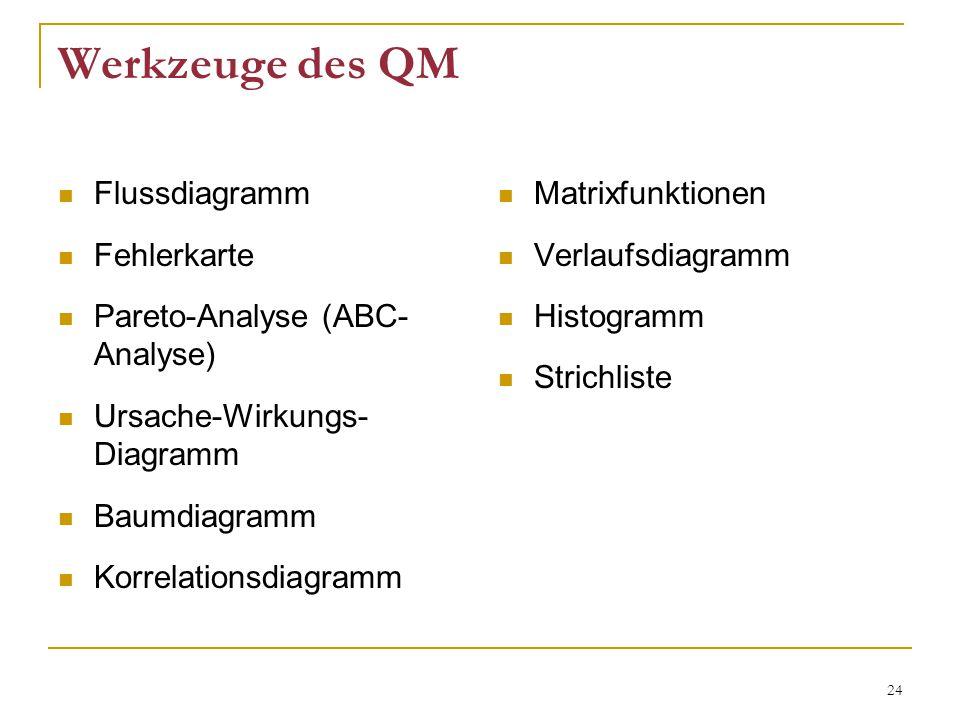 Werkzeuge des QM Flussdiagramm Fehlerkarte