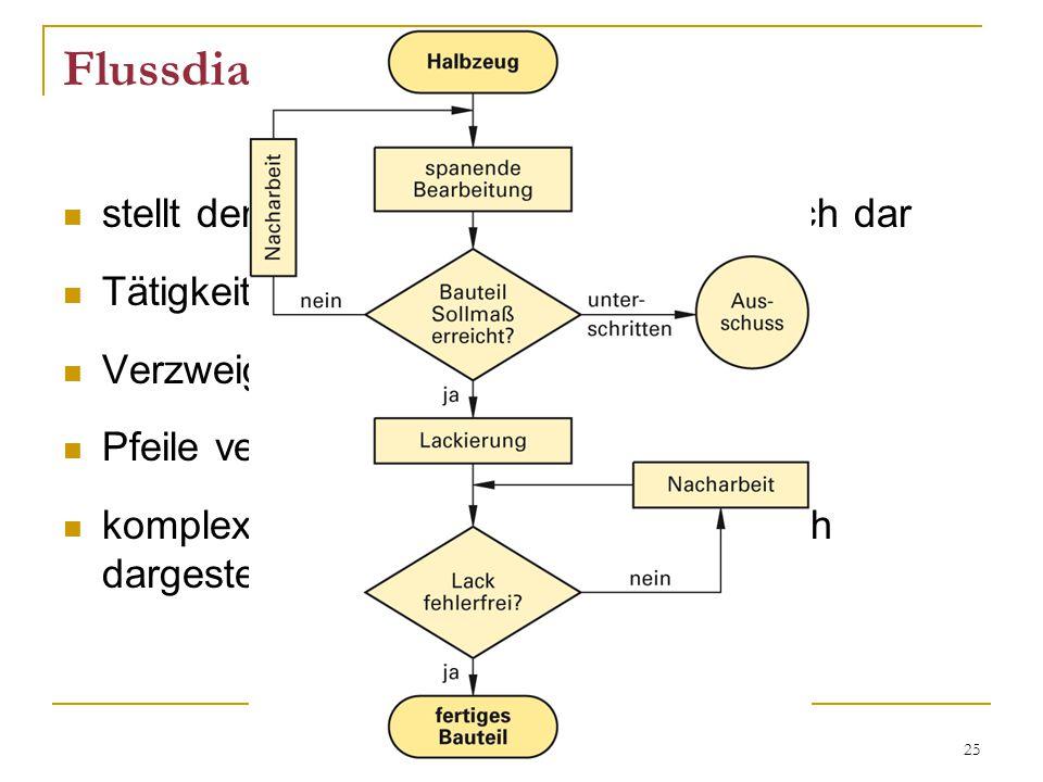 Flussdiagramm stellt den Ablauf aller Tätigkeiten grafisch dar