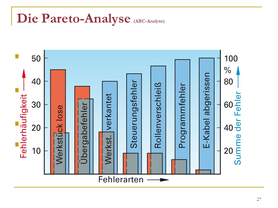 Die Pareto-Analyse (ABC-Analyse)