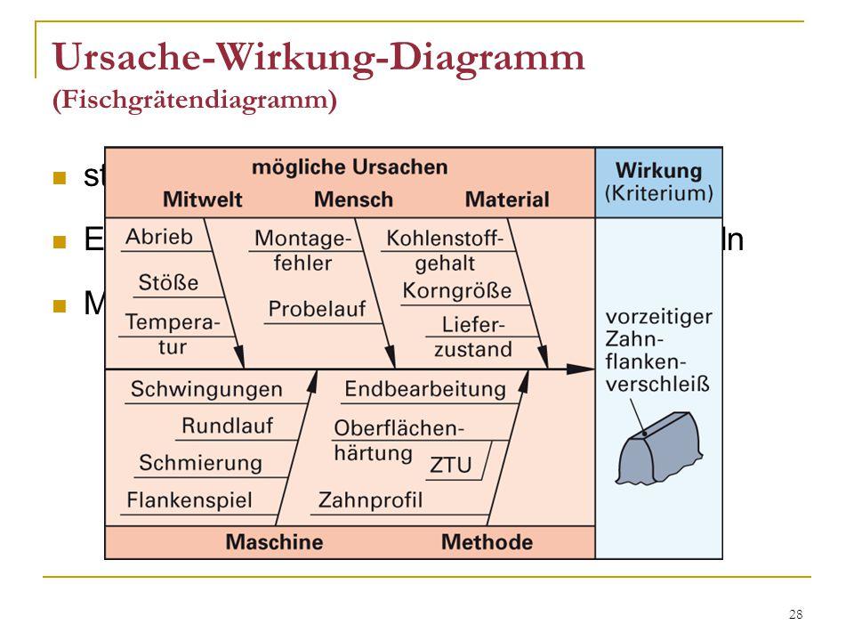 Ursache-Wirkung-Diagramm (Fischgrätendiagramm)