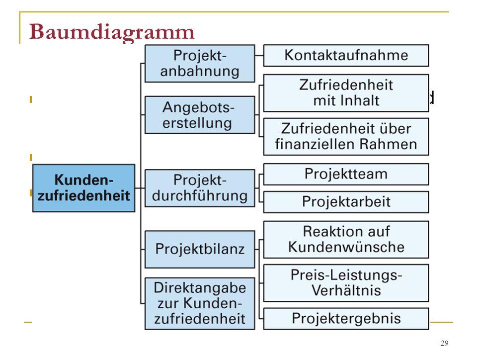Baumdiagramm geordnete Übersichten über wichtige Mittel und Funktionen und Aufgaben. zeigt Abhängigkeiten.