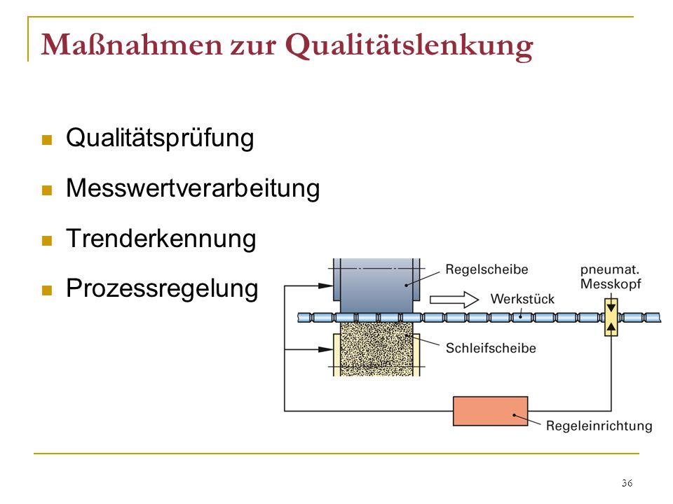 Maßnahmen zur Qualitätslenkung