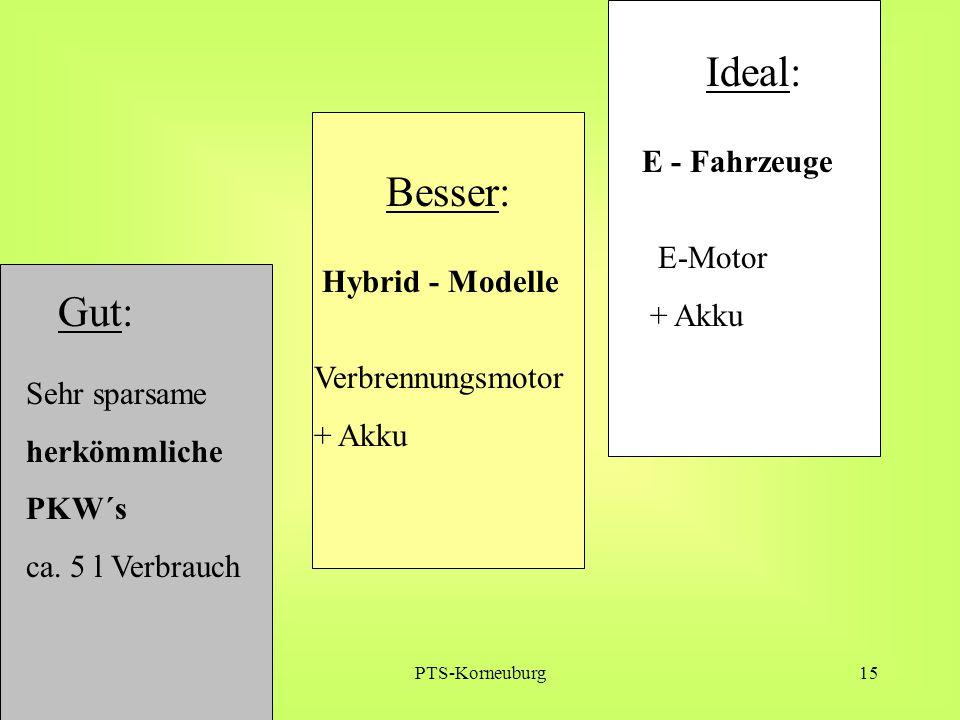 Ideal: Besser: Gut: E - Fahrzeuge E-Motor + Akku Hybrid - Modelle