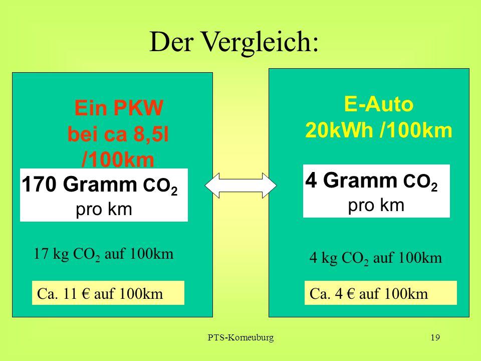 Der Vergleich: E-Auto Ein PKW 20kWh /100km bei ca 8,5l /100km