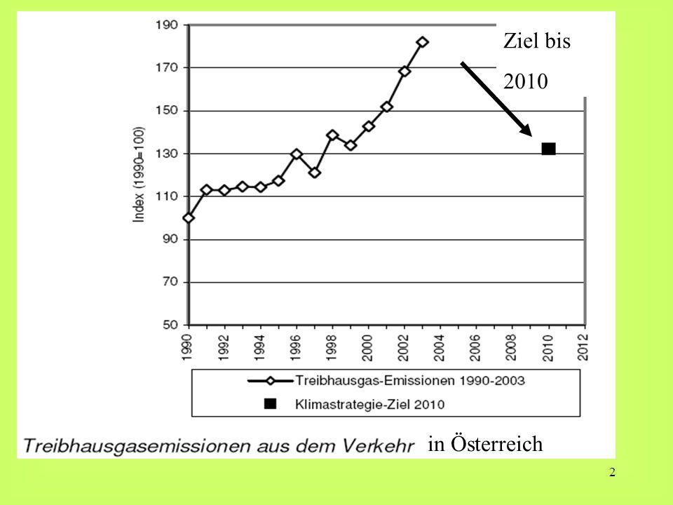 in Österreich Ziel bis 2010