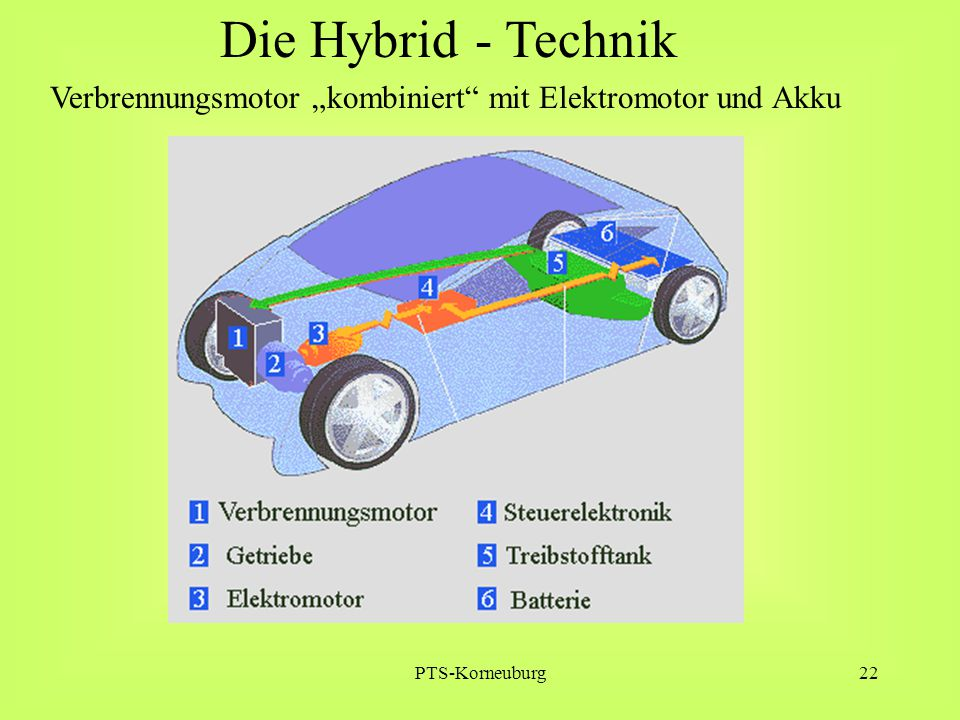 "Die Hybrid - Technik Verbrennungsmotor ""kombiniert mit Elektromotor und Akku PTS-Korneuburg"