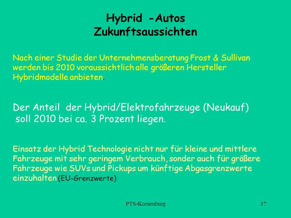 Hybrid -Autos Zukunftsaussichten