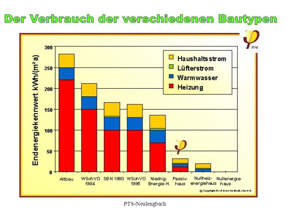 Der Verbrauch der verschiedenen Bautypen