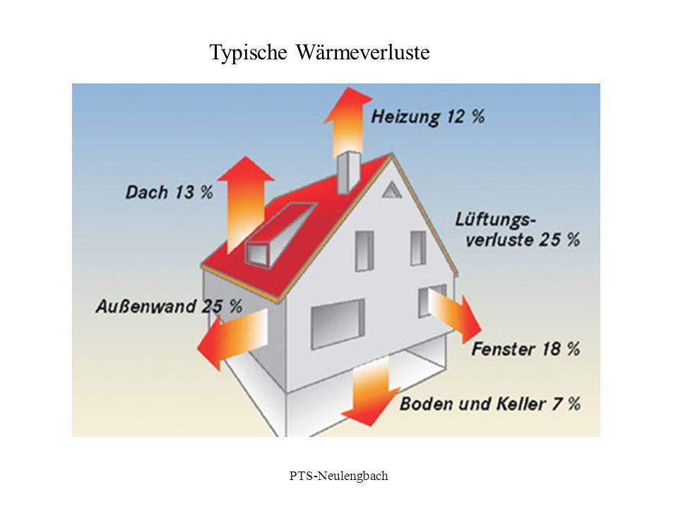 Typische Wärmeverluste