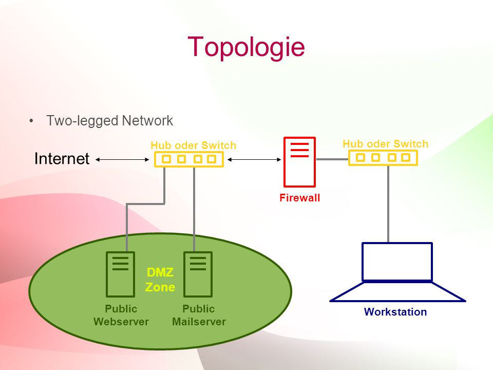 Topologie Internet Two-legged Network DMZ Zone Hub oder Switch