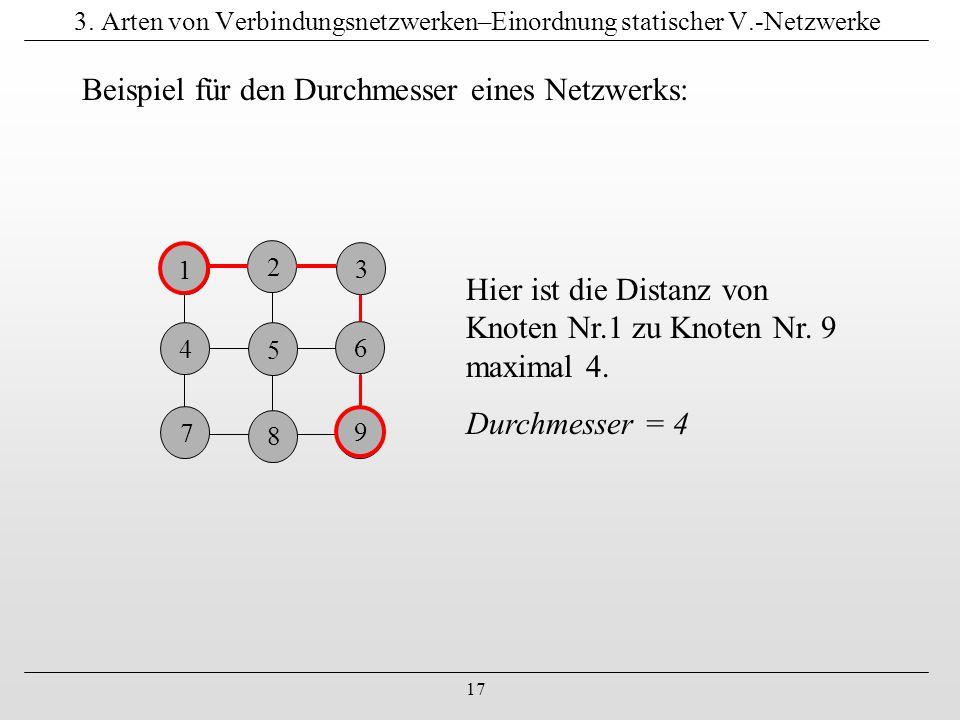 3. Arten von Verbindungsnetzwerken–Einordnung statischer V.-Netzwerke