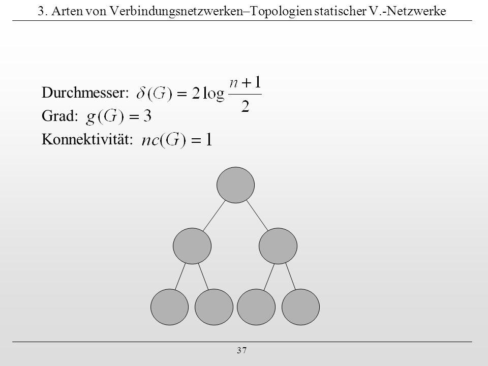 3. Arten von Verbindungsnetzwerken–Topologien statischer V.-Netzwerke