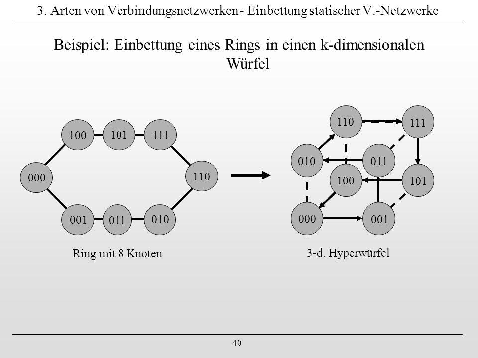 Beispiel: Einbettung eines Rings in einen k-dimensionalen Würfel