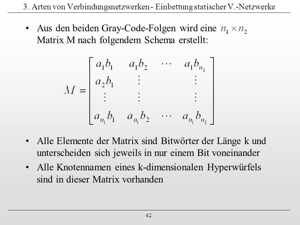 3. Arten von Verbindungsnetzwerken - Einbettung statischer V
