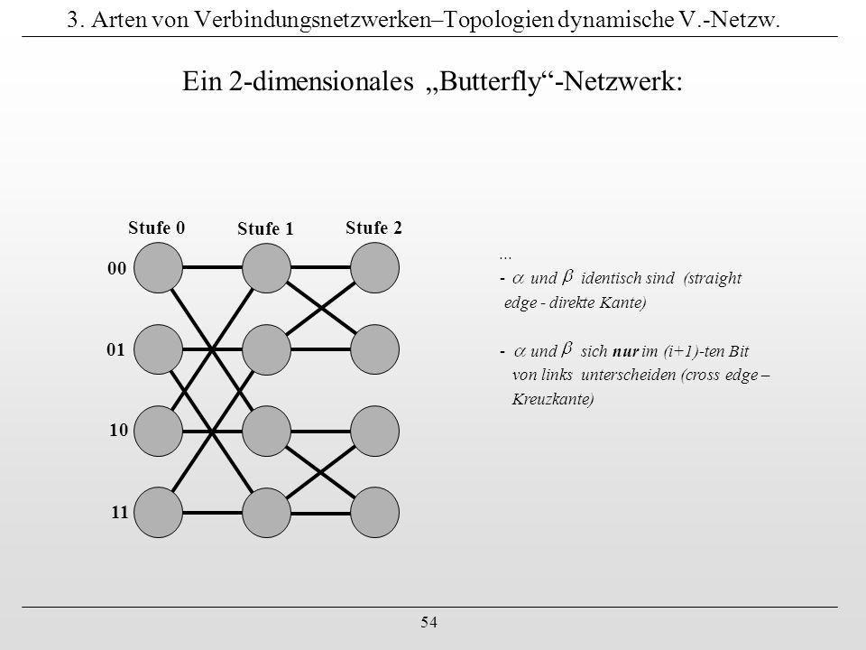 3. Arten von Verbindungsnetzwerken–Topologien dynamische V.-Netzw.