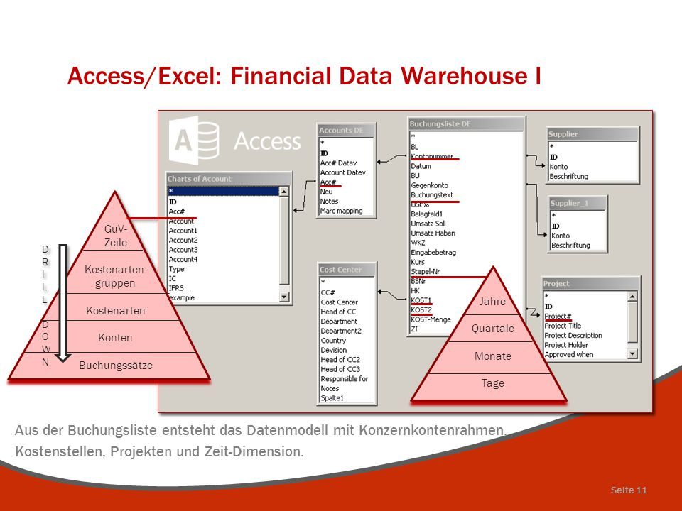 Access/Excel: Financial Data Warehouse I