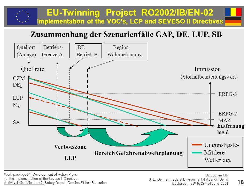 Zusammenhang der Szenarienfälle GAP, DE, LUP, SB