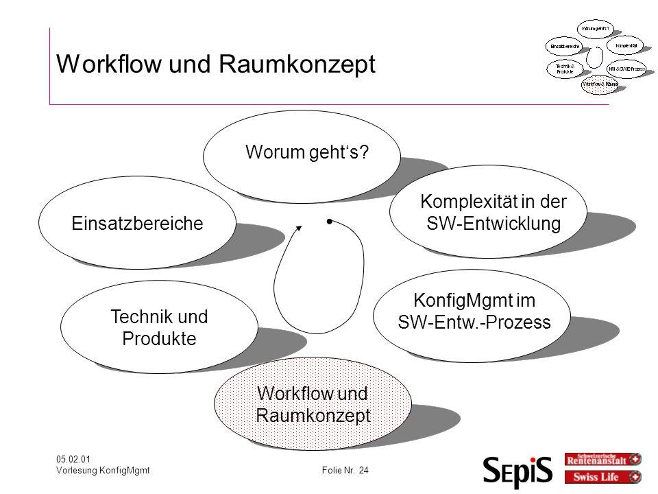 Workflow und Raumkonzept