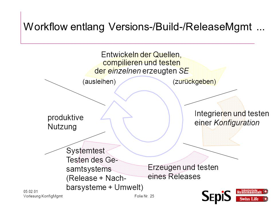 Workflow entlang Versions-/Build-/ReleaseMgmt ...