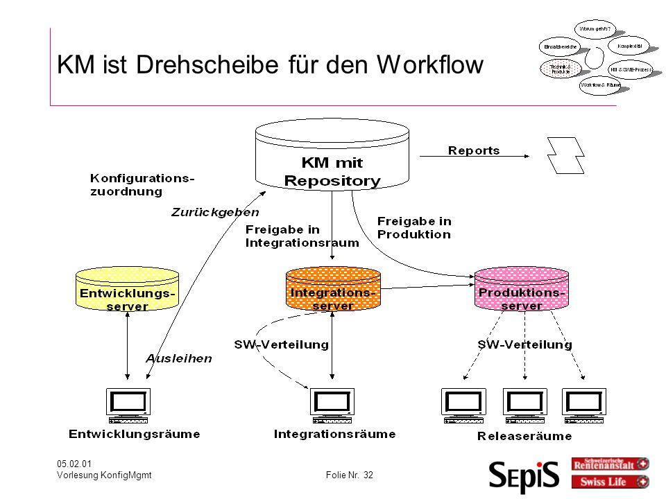 KM ist Drehscheibe für den Workflow