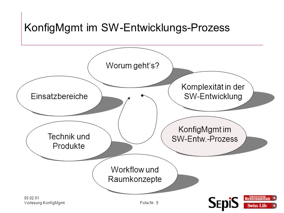 KonfigMgmt im SW-Entwicklungs-Prozess
