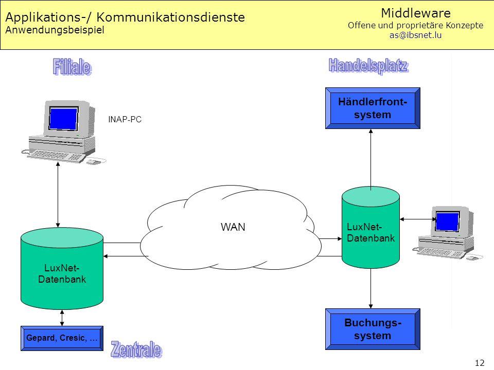 Applikations-/ Kommunikationsdienste Anwendungsbeispiel