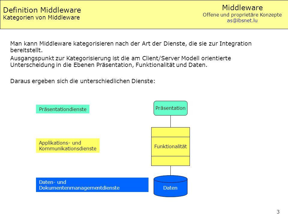 Definition Middleware Kategorien von Middleware