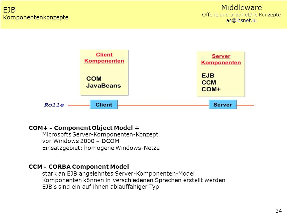EJB Komponentenkonzepte