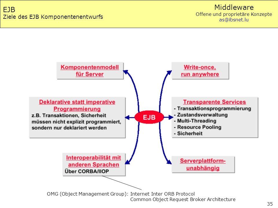 EJB Ziele des EJB Komponentenentwurfs