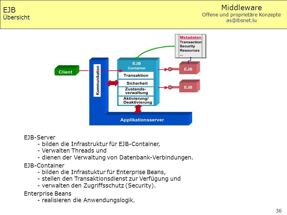 EJB Übersicht EJB-Server - bilden die Infrastruktur für EJB-Container, - Verwalten Threads und - dienen der Verwaltung von Datenbank-Verbindungen.