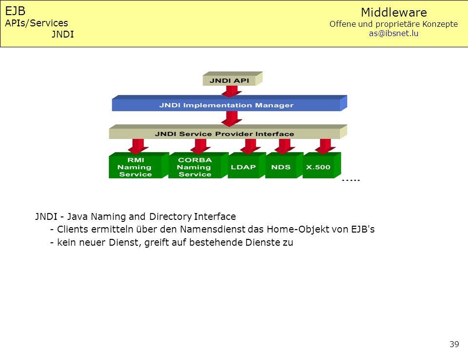 EJB APIs/Services JNDI