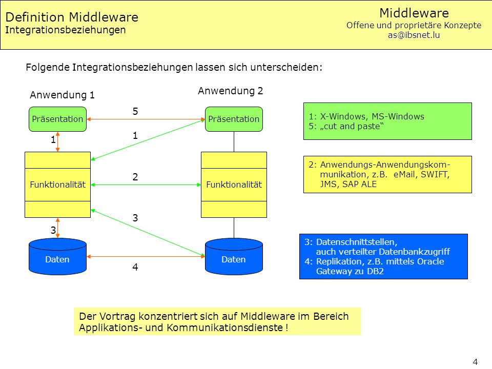 Definition Middleware Integrationsbeziehungen
