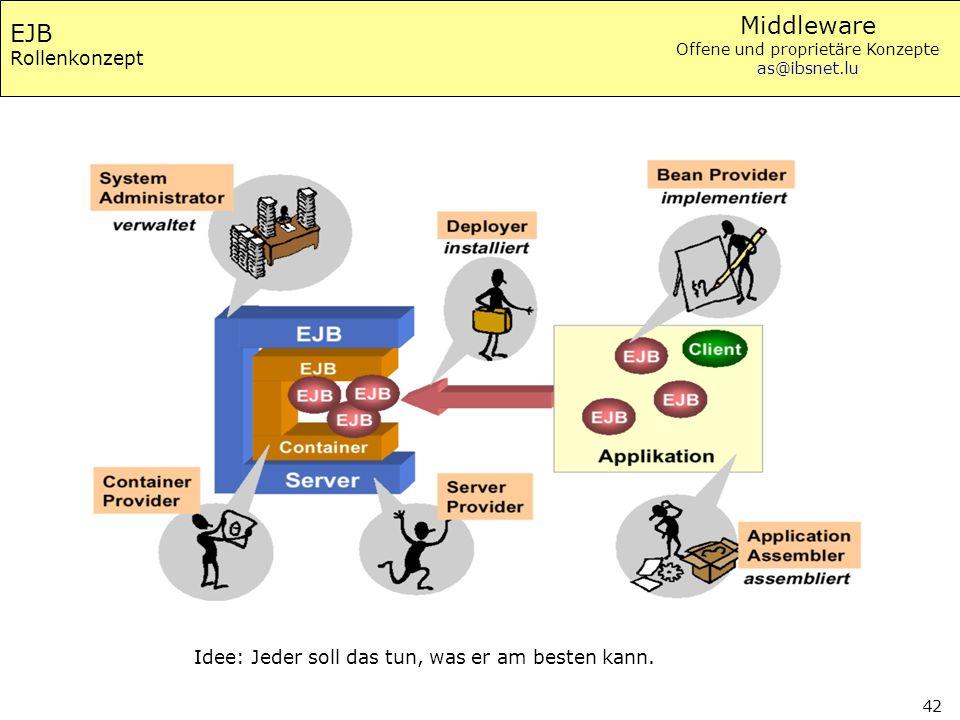 EJB Rollenkonzept Idee: Jeder soll das tun, was er am besten kann.