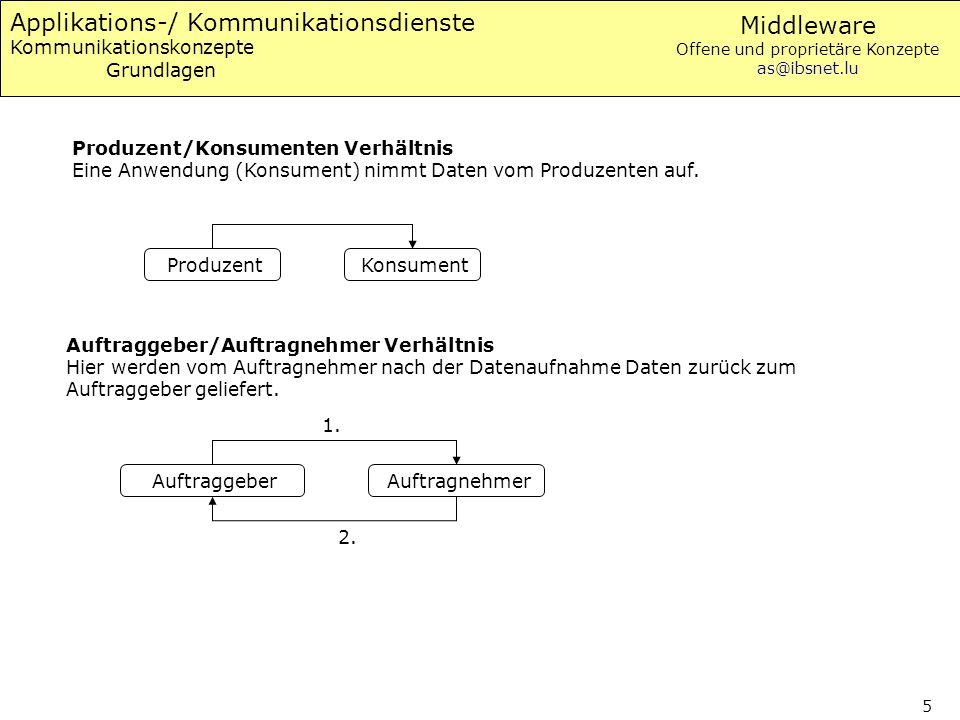 Applikations-/ Kommunikationsdienste Kommunikationskonzepte Grundlagen