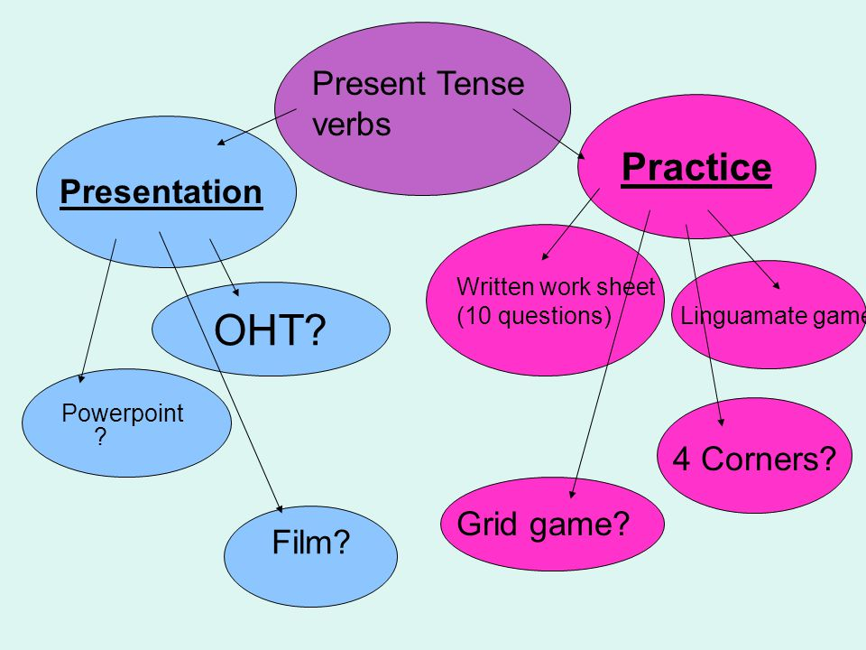 OHT Practice Present Tense verbs Presentation 4 Corners Grid game