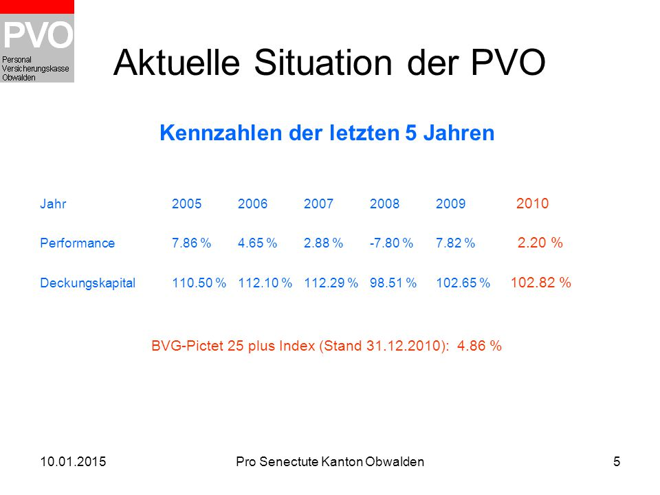 Aktuelle Situation der PVO