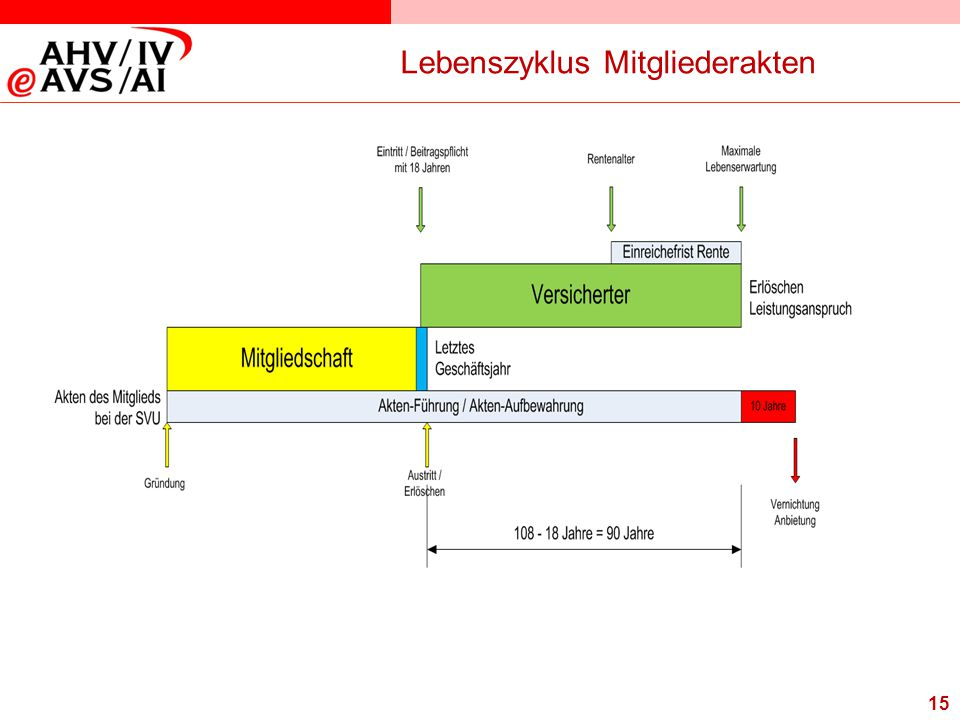 Lebenszyklus Mitgliederakten