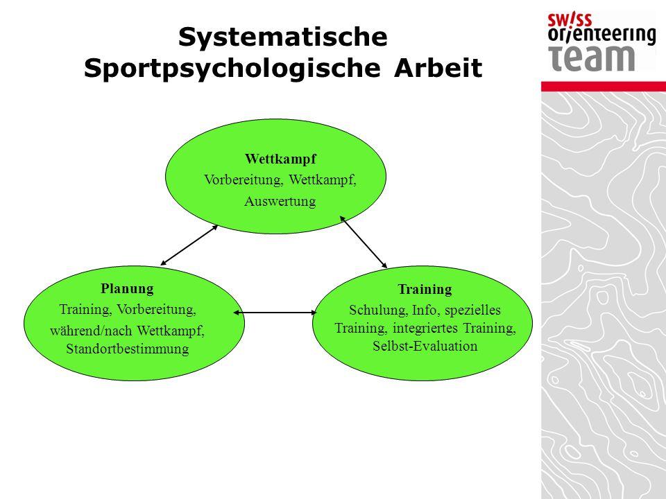 Systematische Sportpsychologische Arbeit