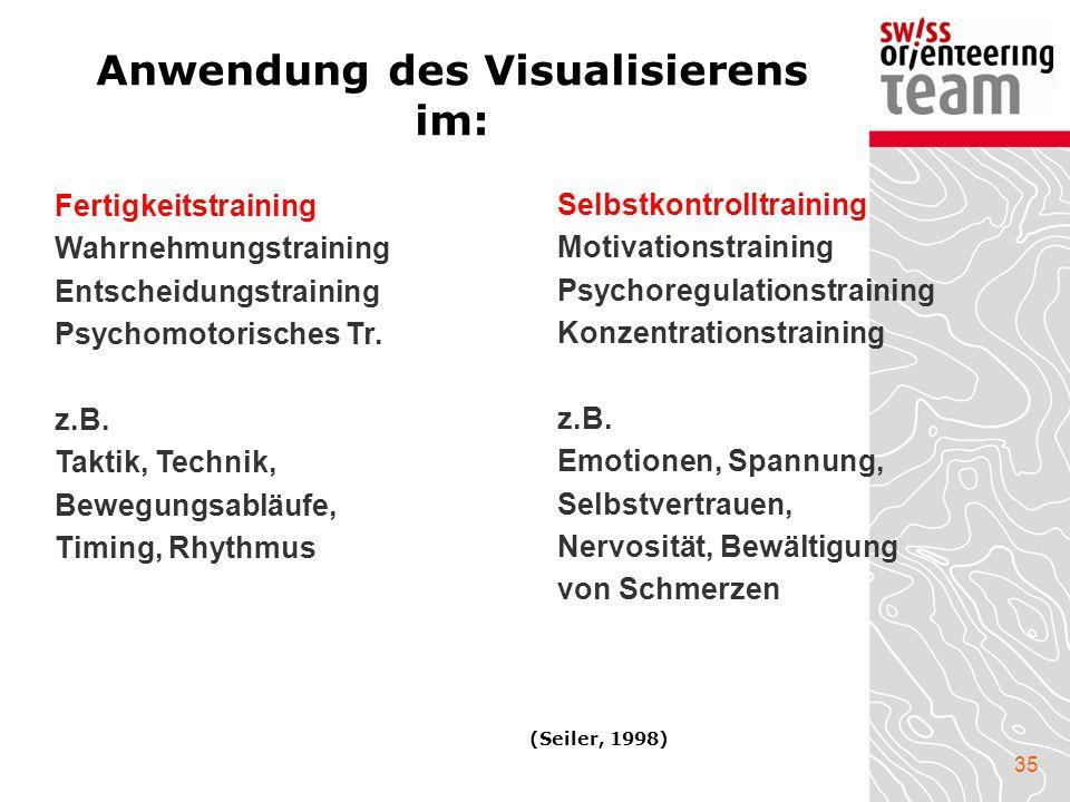 Anwendung des Visualisierens im: