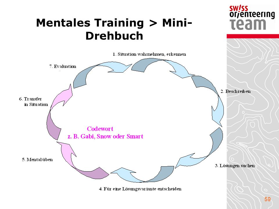 Mentales Training > Mini-Drehbuch