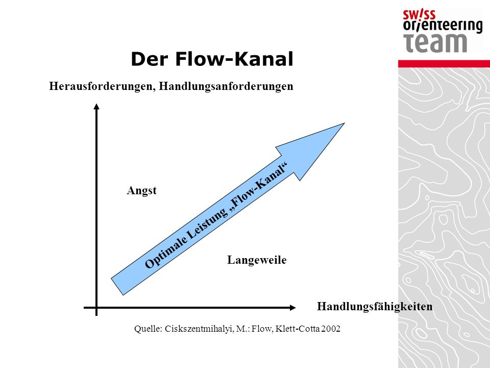 "Optimale Leistung ""Flow-Kanal"