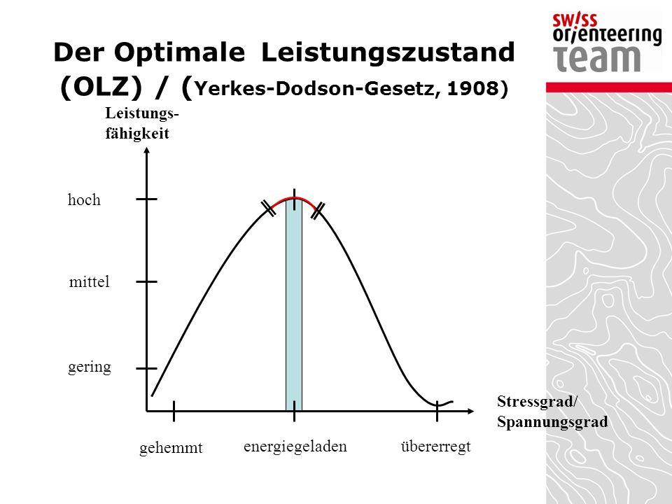 Der Optimale Leistungszustand (OLZ) / (Yerkes-Dodson-Gesetz, 1908)
