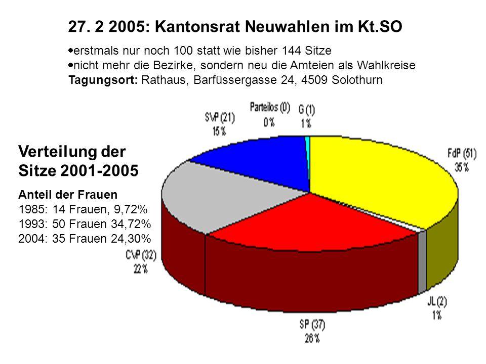 27. 2 2005: Kantonsrat Neuwahlen im Kt.SO