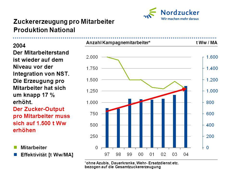 Zuckererzeugung pro Mitarbeiter Produktion National