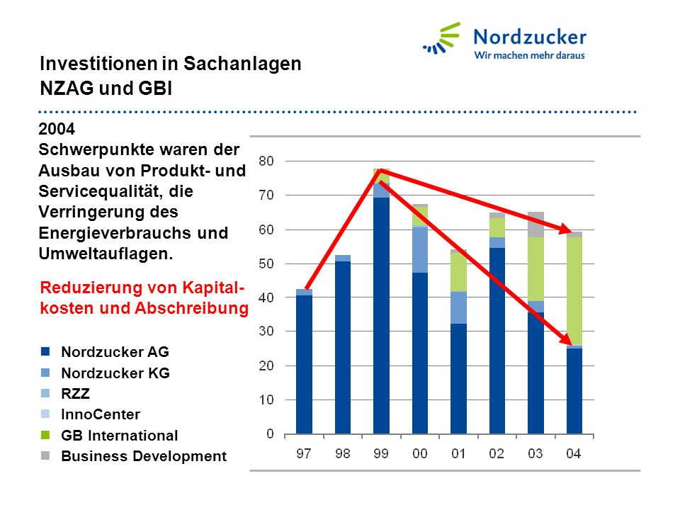 Investitionen in Sachanlagen NZAG und GBI