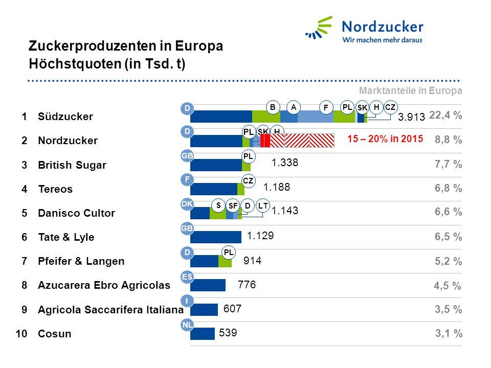 Zuckerproduzenten in Europa Höchstquoten (in Tsd. t)