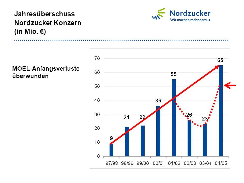 Jahresüberschuss Nordzucker Konzern (in Mio. €)