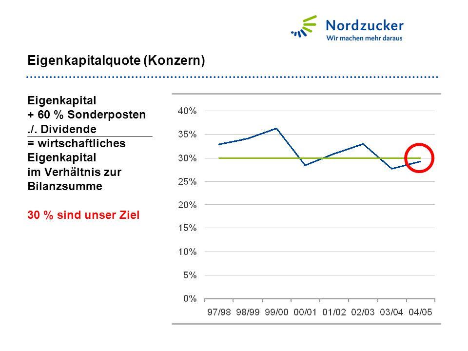 Eigenkapitalquote (Konzern)