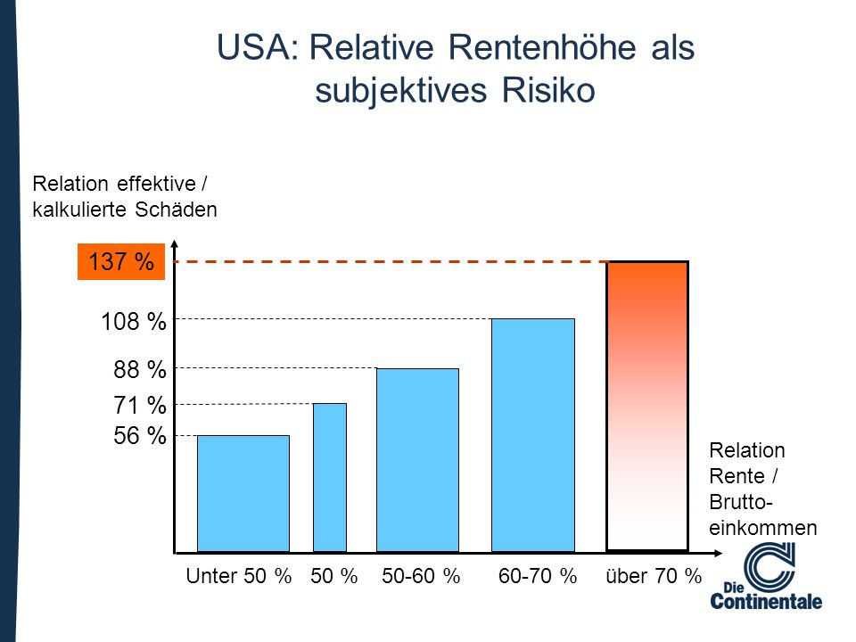 USA: Relative Rentenhöhe als subjektives Risiko